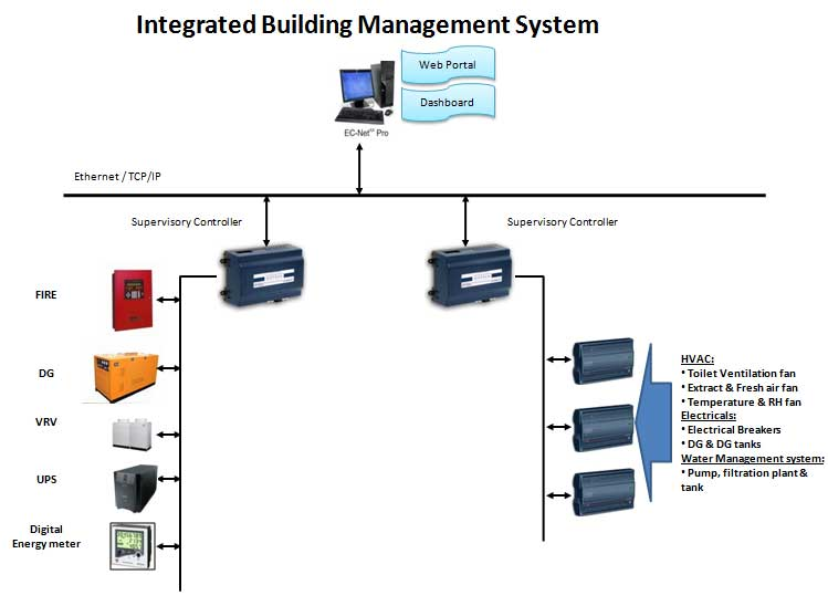 Computer System Building Software